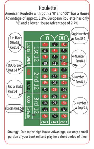 Roulette Table Tips