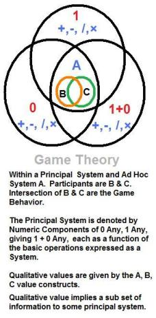 Game theory? You do the Math