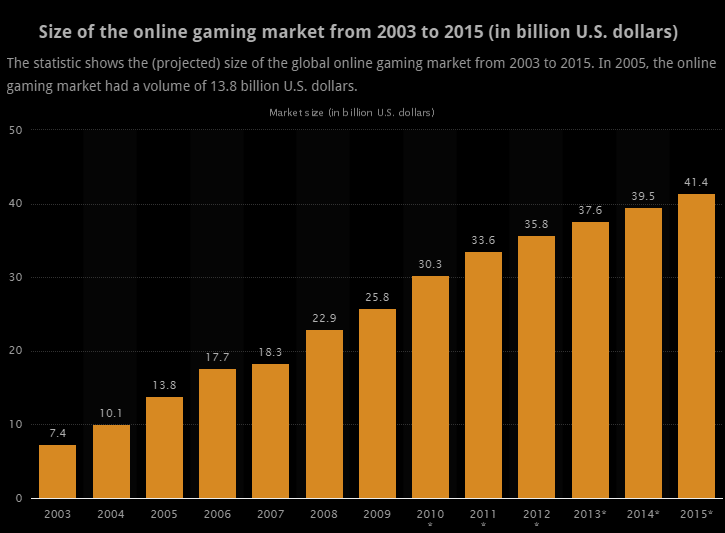 Size of the online gambling market (2003-2015)