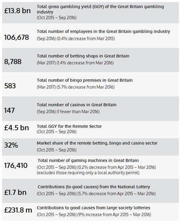 Uk's gambling industry statistics (2015-2017)